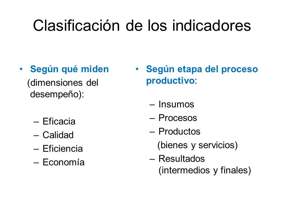 Clasificación de los indicadores Según qué miden (dimensiones del desempeño): –Eficacia –Calidad –Eficiencia –Economía Según etapa del proceso product
