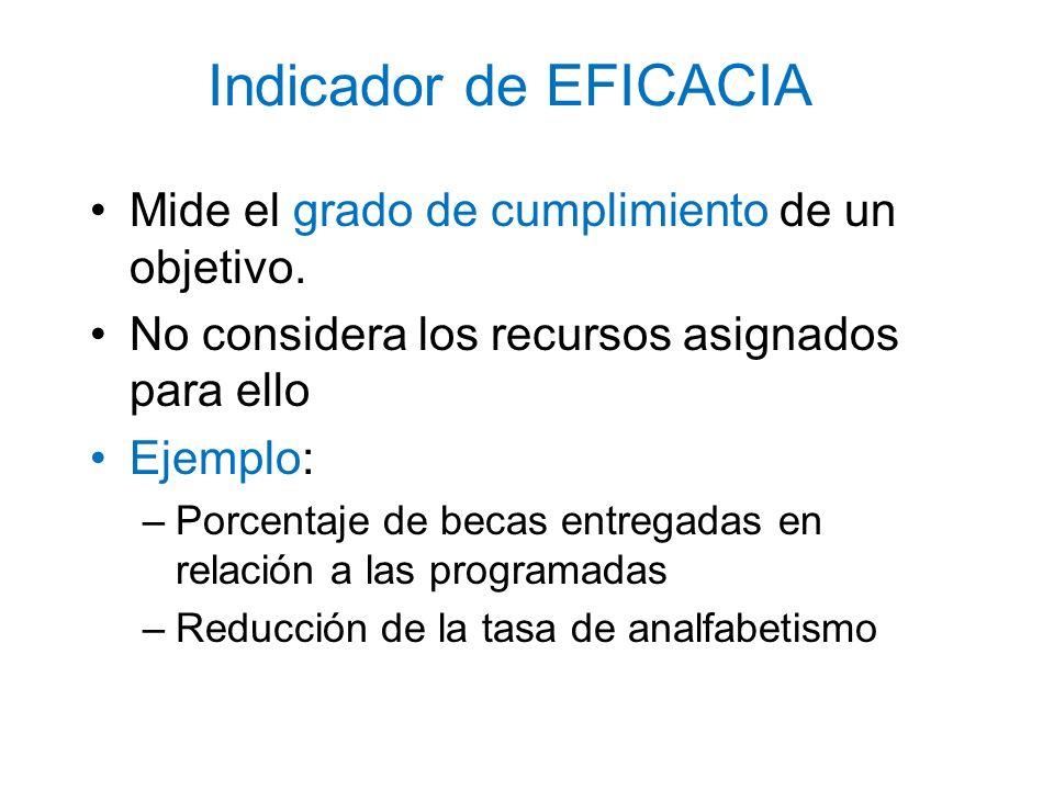 Indicador de EFICACIA Mide el grado de cumplimiento de un objetivo. No considera los recursos asignados para ello Ejemplo: –Porcentaje de becas entreg