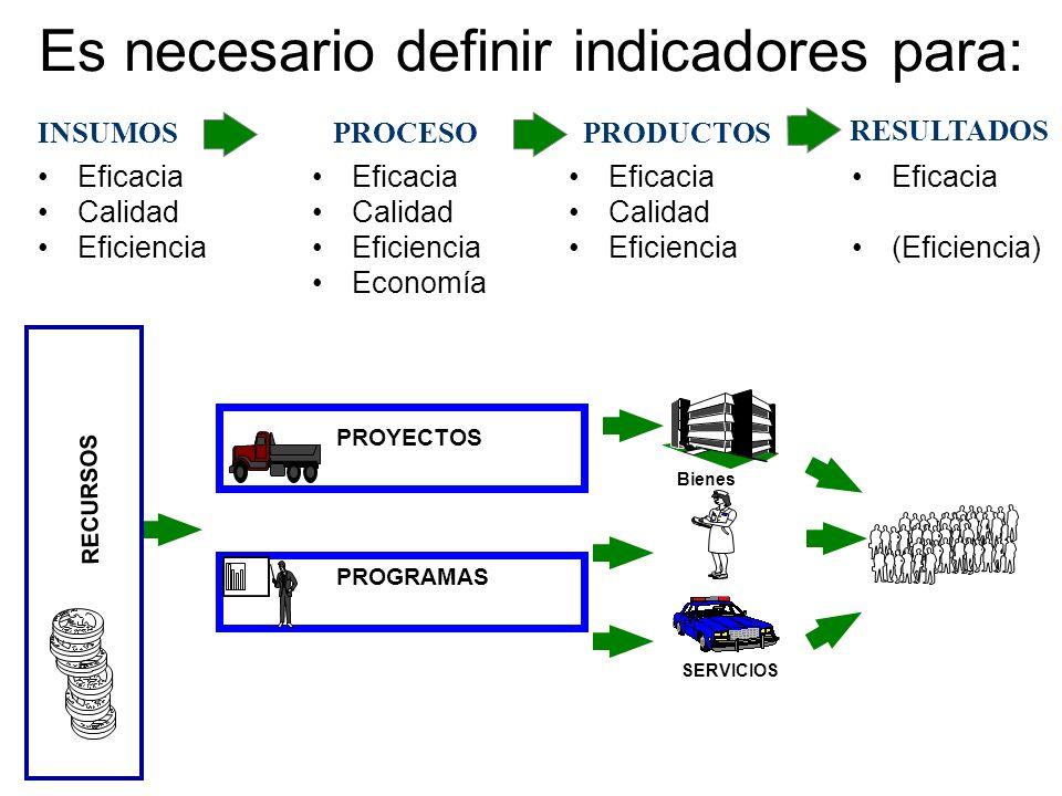 Es necesario definir indicadores para: PROYECTOS PROGRAMAS RECURSOS INSUMOSPROCESOPRODUCTOS RESULTADOS Eficacia Calidad Eficiencia Eficacia Calidad Ef
