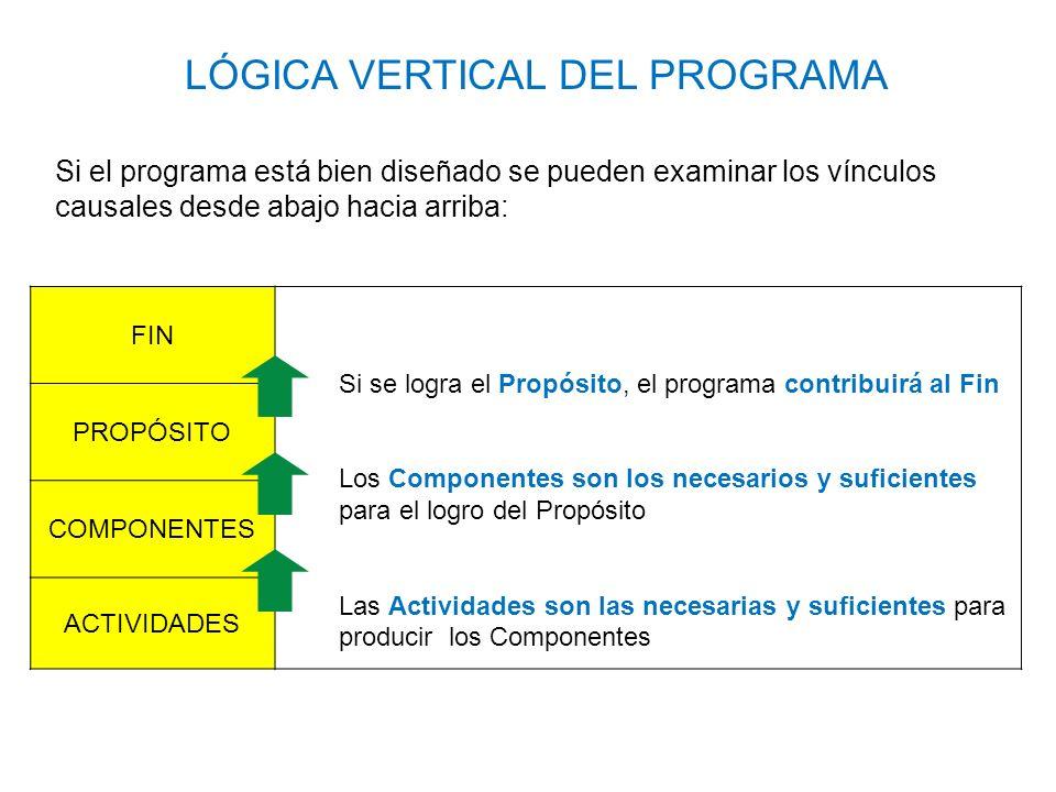 LÓGICA VERTICAL DEL PROGRAMA FIN Si se logra el Propósito, el programa contribuirá al Fin Los Componentes son los necesarios y suficientes para el log