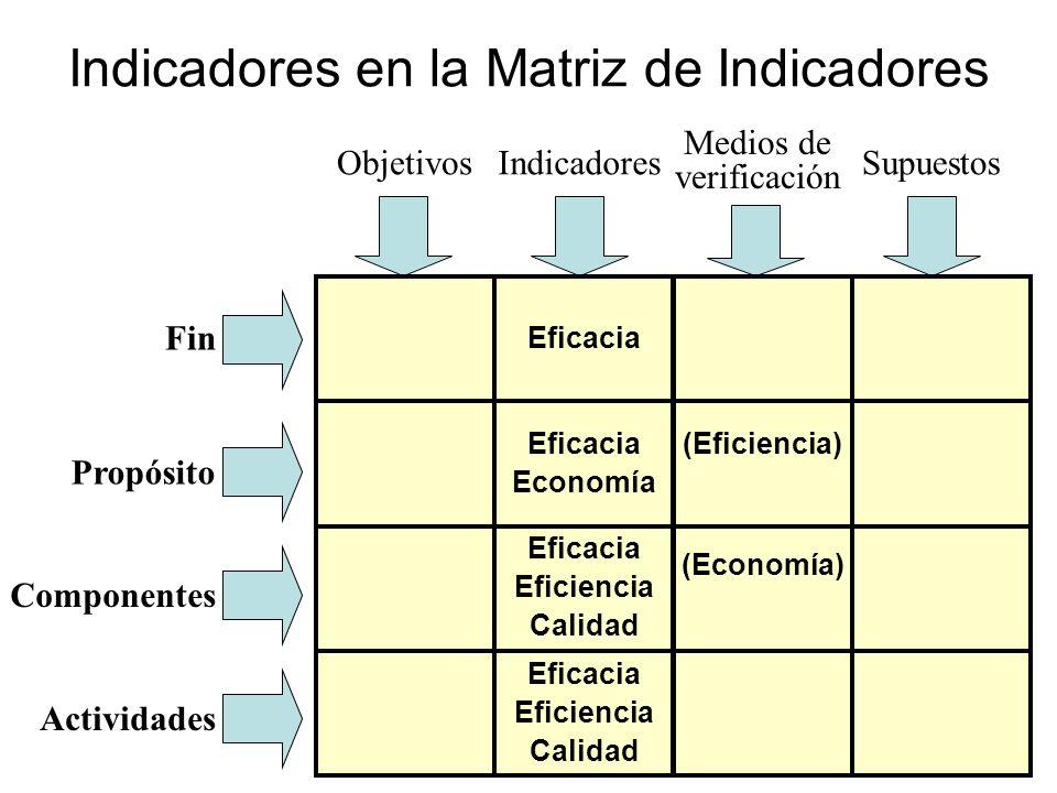 Indicadores en la Matriz de Indicadores Fin Propósito ComponentesActividades ObjetivosIndicadores Medios de verificación Supuestos (Eficiencia) (Econo