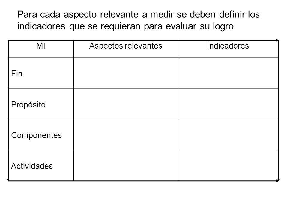 MIAspectos relevantesIndicadores Fin Propósito Componentes Actividades Para cada aspecto relevante a medir se deben definir los indicadores que se req
