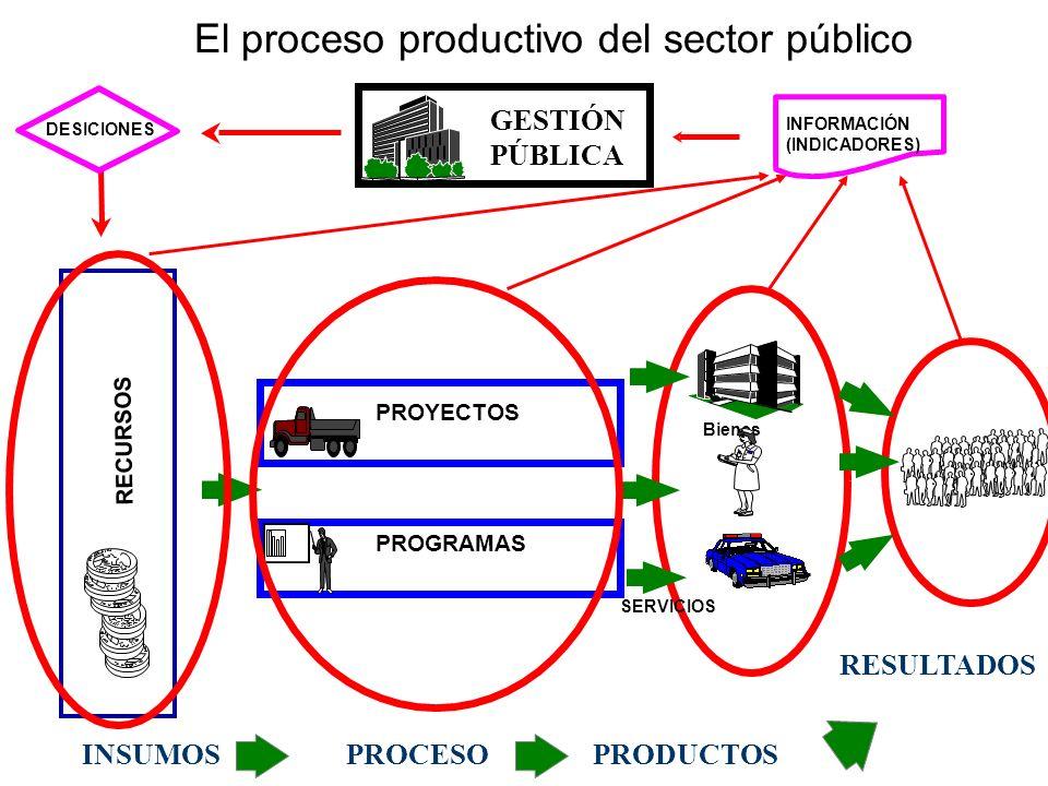 PROYECTOS Bienes PROGRAMAS INFORMACIÓN (INDICADORES) GESTIÓN PÚBLICA DESICIONES RECURSOS SERVICIOS INSUMOSPROCESOPRODUCTOS RESULTADOS El proceso produ