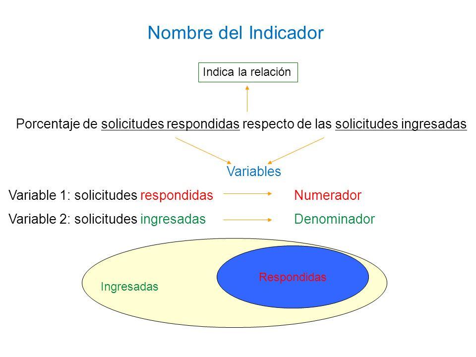 Porcentaje de solicitudes respondidas respecto de las solicitudes ingresadas Variables Variable 1: solicitudes respondidasNumerador Variable 2: solici