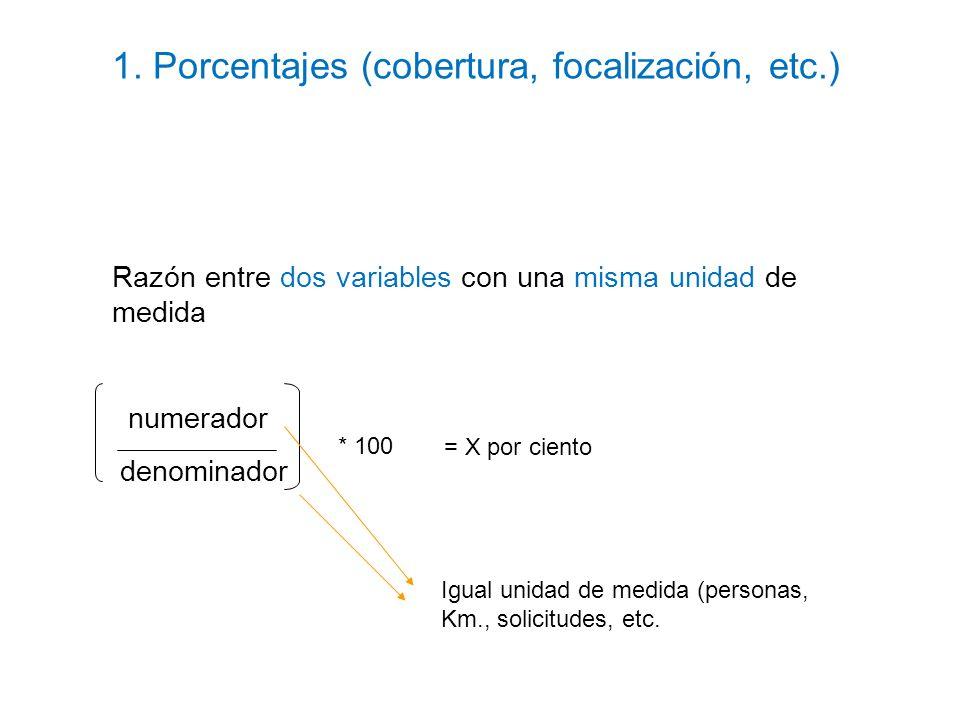 Razón entre dos variables con una misma unidad de medida numerador denominador * 100 = X por ciento Igual unidad de medida (personas, Km., solicitudes