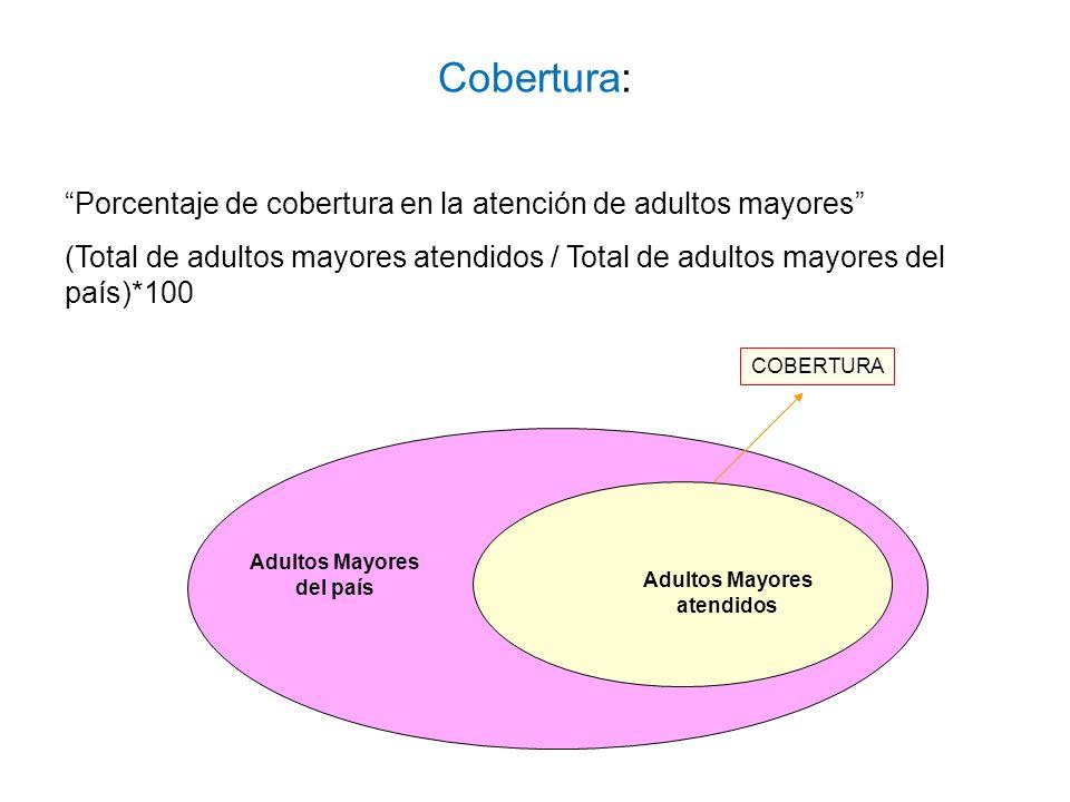 Porcentaje de cobertura en la atención de adultos mayores (Total de adultos mayores atendidos / Total de adultos mayores del país)*100 Adultos Mayores