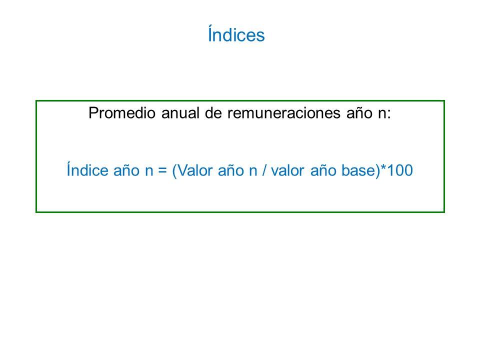Promedio anual de remuneraciones año n: Índice año n = (Valor año n / valor año base)*100 Índices