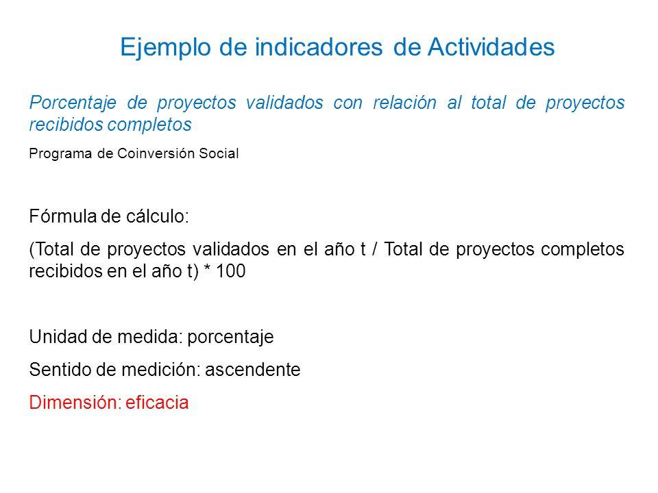 Porcentaje de proyectos validados con relación al total de proyectos recibidos completos Programa de Coinversión Social Fórmula de cálculo: (Total de