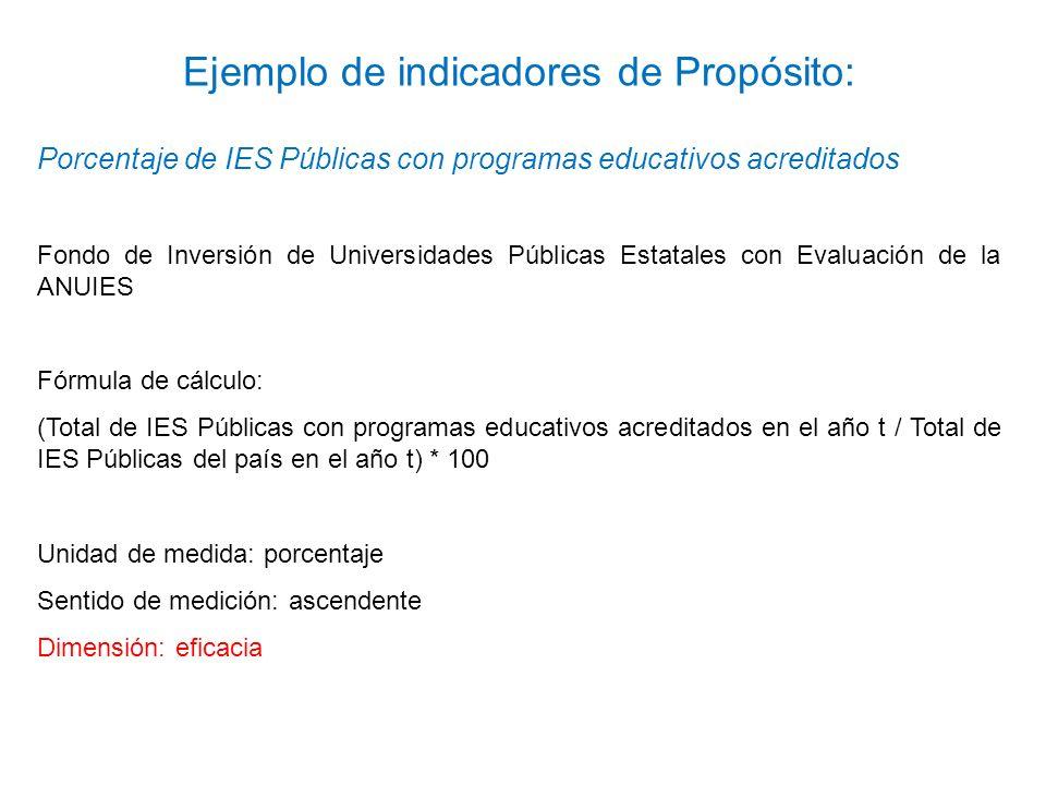 Porcentaje de IES Públicas con programas educativos acreditados Fondo de Inversión de Universidades Públicas Estatales con Evaluación de la ANUIES Fór