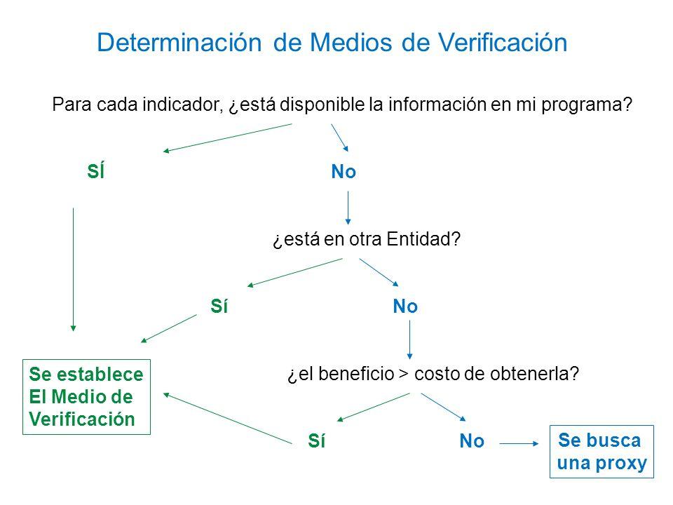 Para cada indicador, ¿está disponible la información en mi programa? SÍ No ¿está en otra Entidad? Sí No ¿el beneficio > costo de obtenerla? Sí No Dete