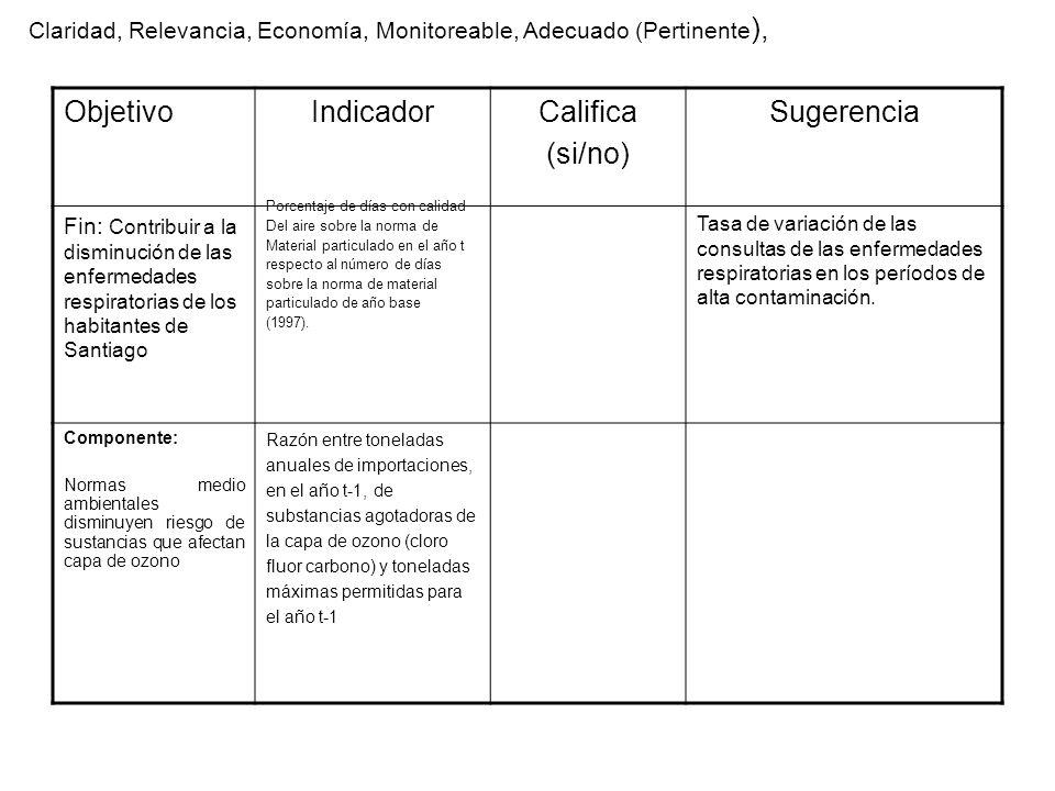 ObjetivoIndicadorCalifica (si/no) Sugerencia Fin: Contribuir a la disminución de las enfermedades respiratorias de los habitantes de Santiago Tasa de