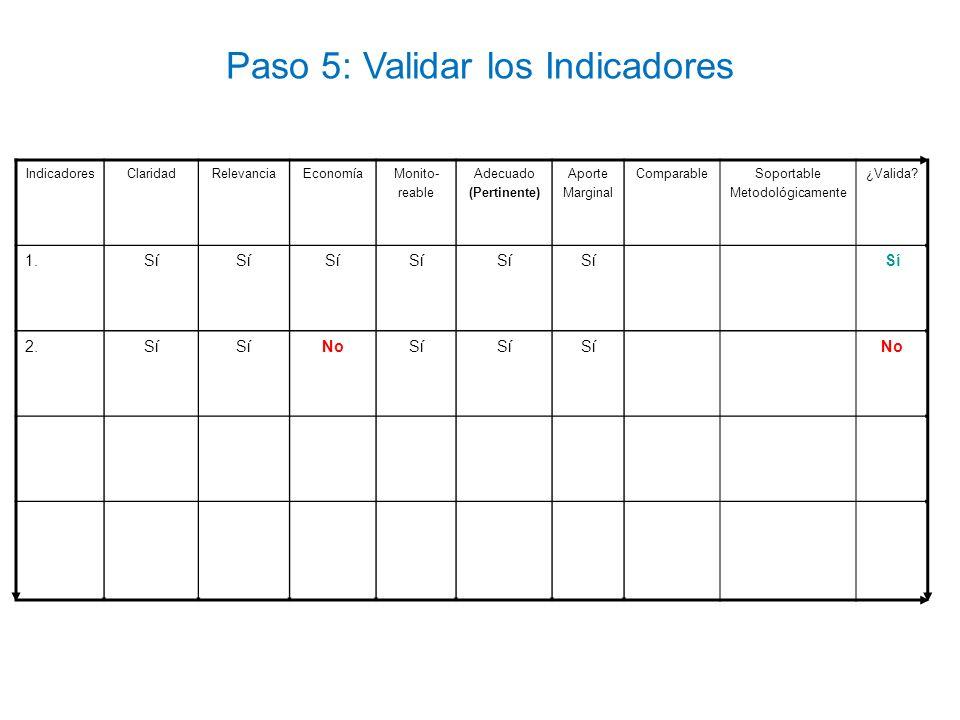 Paso 5: Validar los Indicadores IndicadoresClaridadRelevanciaEconomíaMonito- reable Adecuado (Pertinente) Aporte Marginal ComparableSoportable Metodol