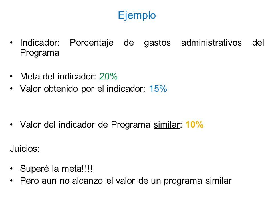 Ejemplo Indicador: Porcentaje de gastos administrativos del Programa Meta del indicador: 20% Valor obtenido por el indicador: 15% Valor del indicador