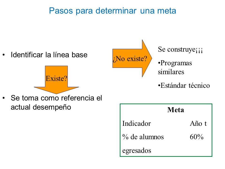 Pasos para determinar una meta Identificar la línea base Se toma como referencia el actual desempeño Existe? Meta IndicadorAño t % de alumnos 60% egre