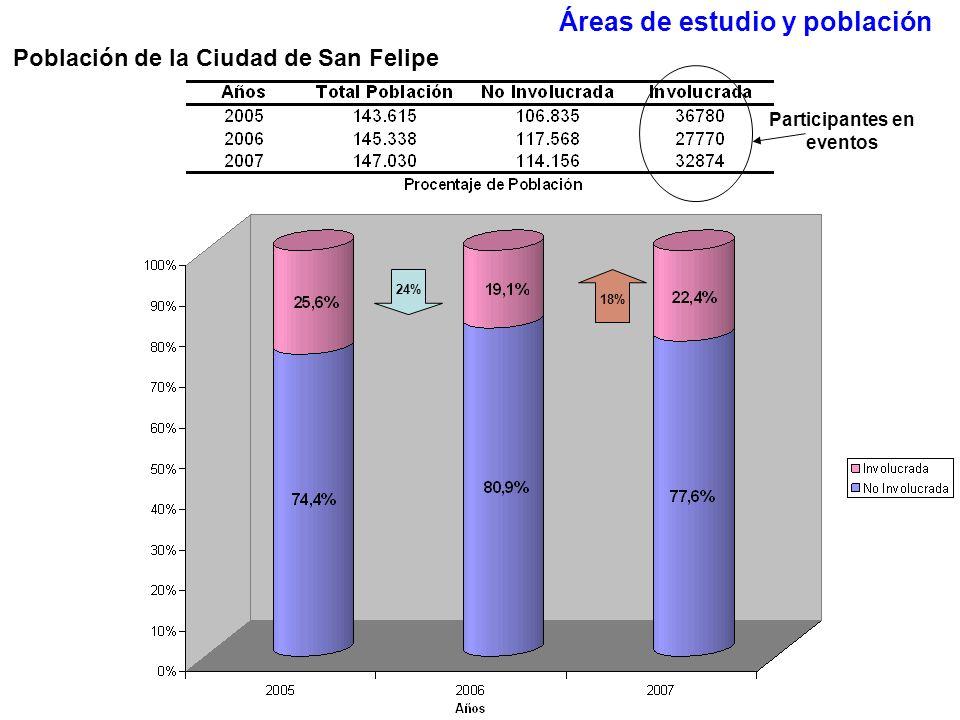 Áreas de estudio y población 24% 18% Población de la Ciudad de San Felipe Participantes en eventos