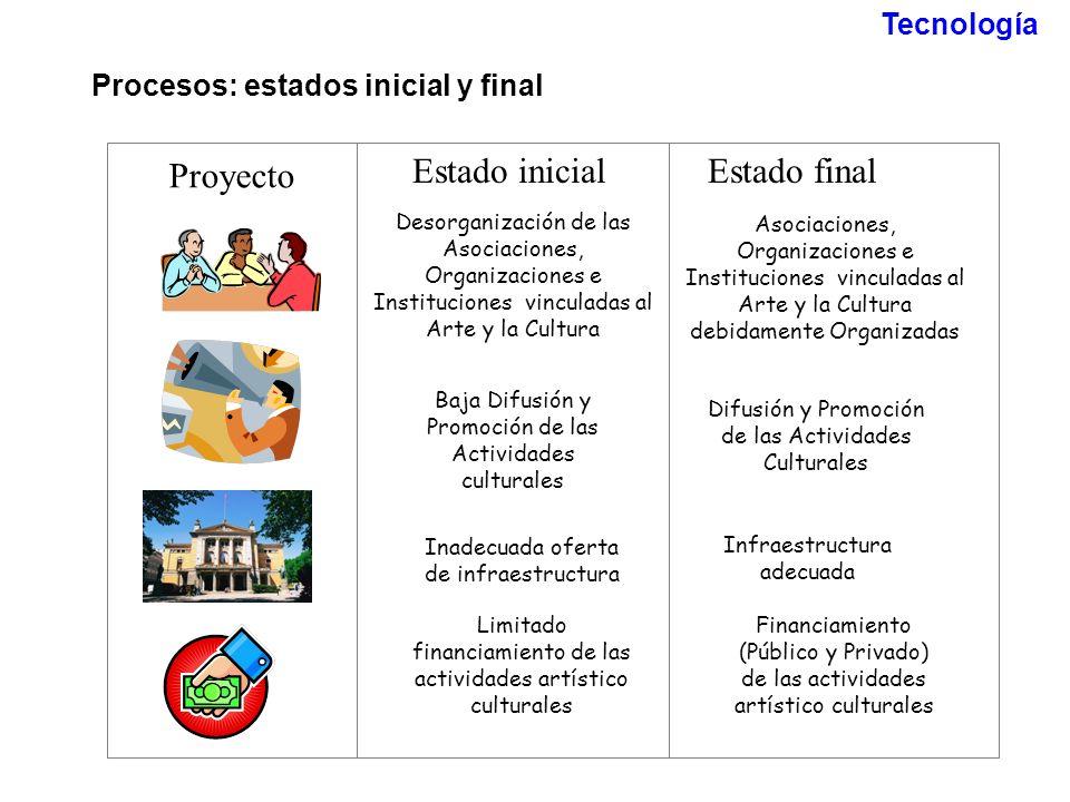 Procesos: estados inicial y final Proyecto Estado inicialEstado final Desorganización de las Asociaciones, Organizaciones e Instituciones vinculadas a