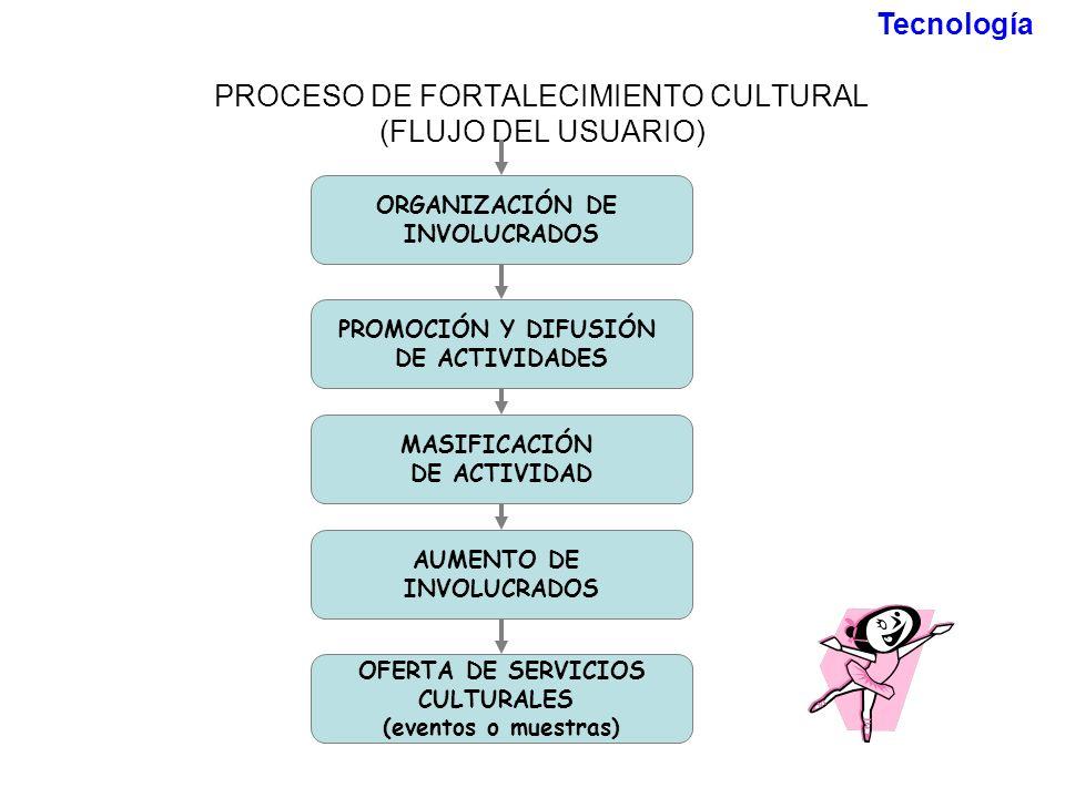 PROCESO DE FORTALECIMIENTO CULTURAL (FLUJO DEL USUARIO) PROMOCIÓN Y DIFUSIÓN DE ACTIVIDADES MASIFICACIÓN DE ACTIVIDAD AUMENTO DE INVOLUCRADOS OFERTA D