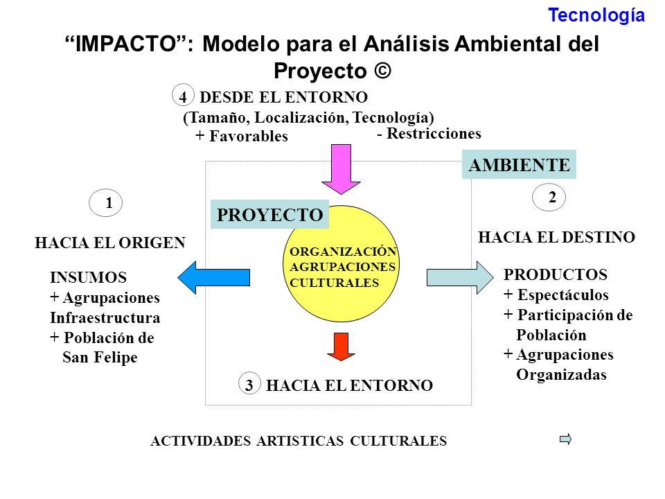 IMPACTO: Modelo para el Análisis Ambiental del Proyecto © 3 HACIA EL ENTORNO 1 HACIA EL ORIGEN INSUMOS + Agrupaciones Infraestructura + Población de S