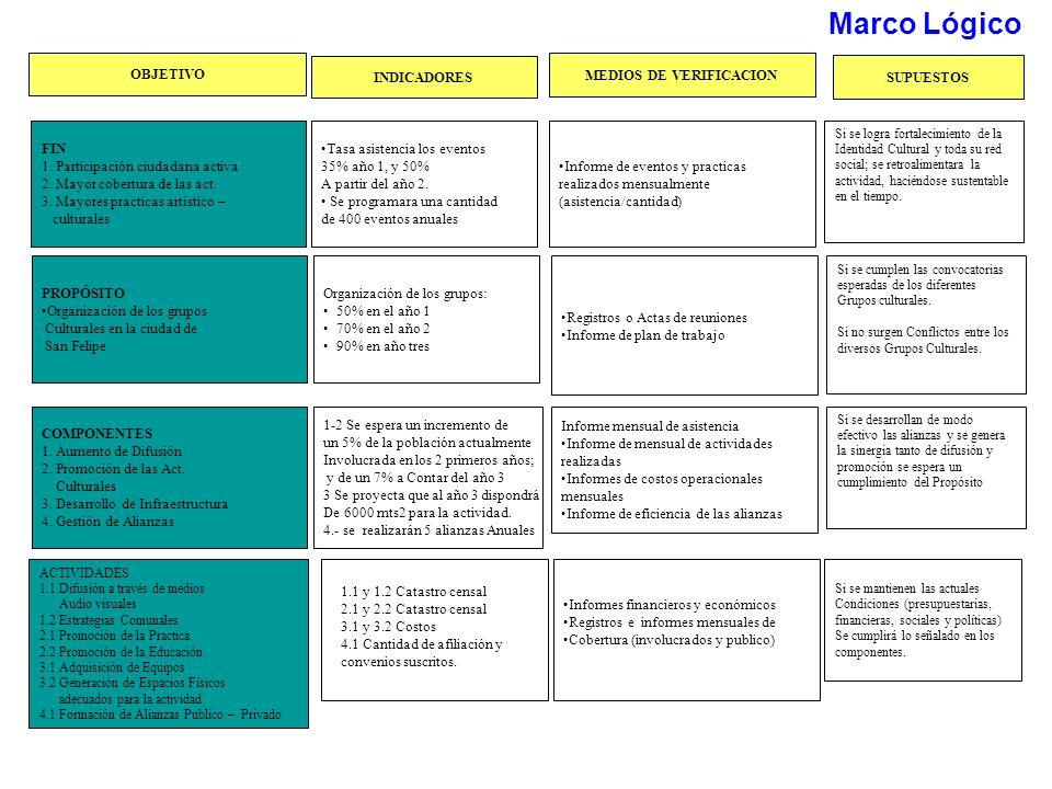 PROPÓSITO Organización de los grupos Culturales en la ciudad de San Felipe FIN 1. Participación ciudadana activa 2. Mayor cobertura de las act. 3. May