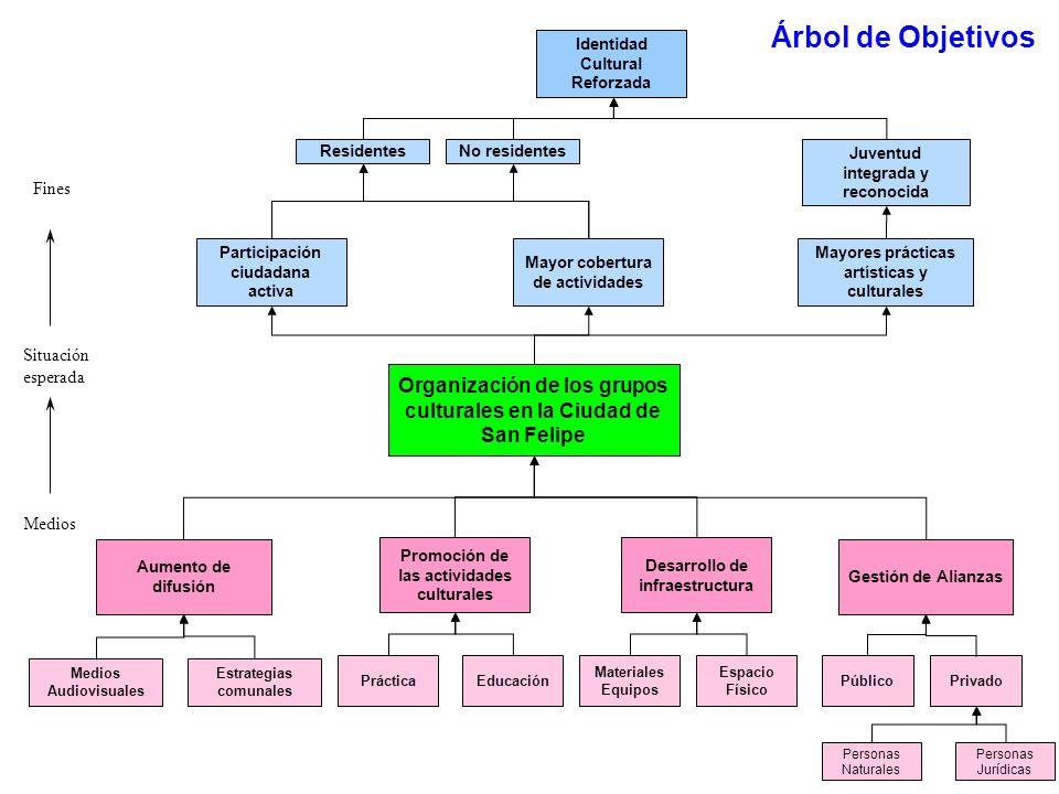 Organización de los grupos culturales en la Ciudad de San Felipe Aumento de difusión Desarrollo de infraestructura Materiales Equipos Espacio Físico M