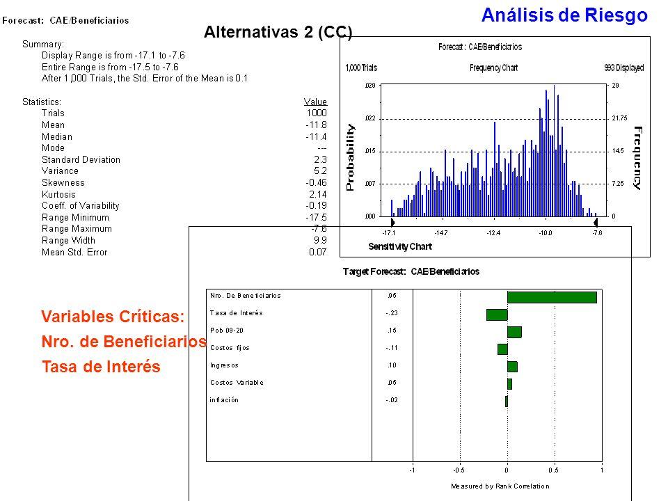 Variables Críticas: Nro. de Beneficiarios Tasa de Interés Alternativas 2 (CC) Análisis de Riesgo
