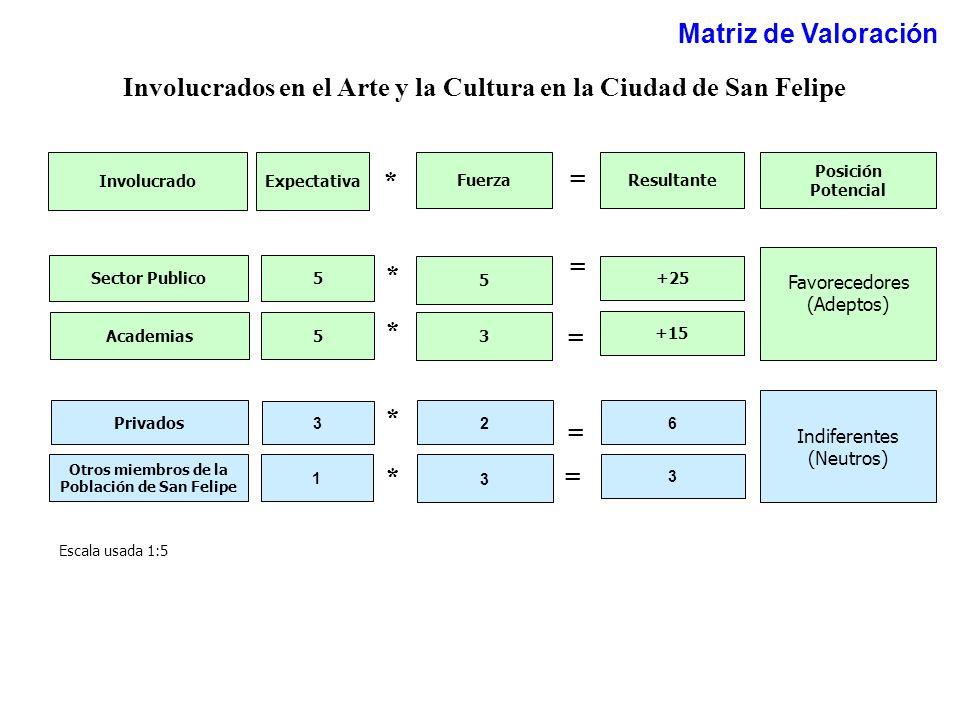 Resultante +15 = * Favorecedores (Adeptos) Indiferentes (Neutros) Posición Potencial 6 Expectativa 5 3 Fuerza 3 2 * * = Involucrado Academias Privados