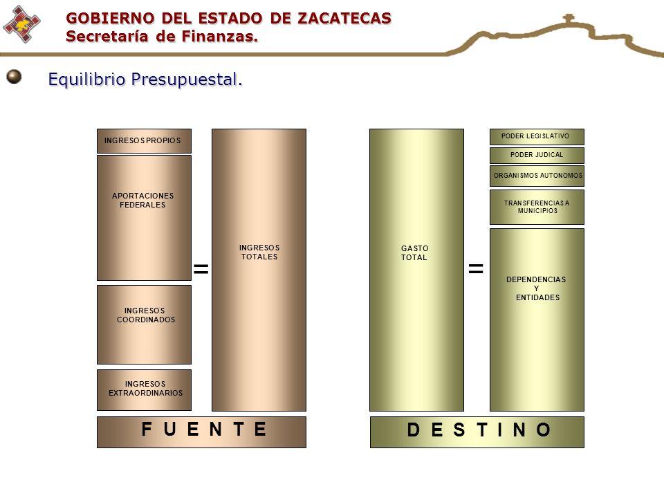 GOBIERNO DEL ESTADO DE ZACATECAS Secretaría de Finanzas. INGRESOS PROPIOS INGRESOS COORDINADOS INGRESOS EXTRAORDINARIOS INGRESOS TOTALES = F U E N T E
