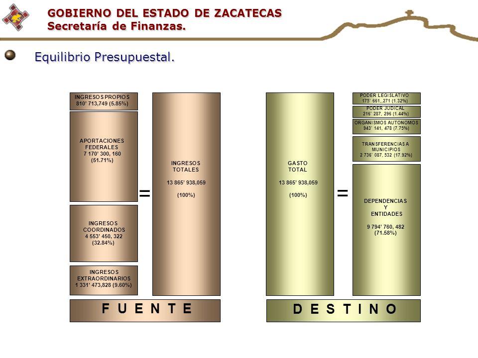 GOBIERNO DEL ESTADO DE ZACATECAS Secretaría de Finanzas. = F U E N T E = D E S T I N O Equilibrio Presupuestal. INGRESOS PROPIOS 810 713,749 (5.85%) I