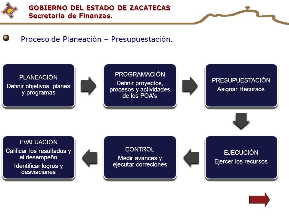 GOBIERNO DEL ESTADO DE ZACATECAS Secretaría de Finanzas. PLANEACIÓN Definir objetivos, planes y programas PROGRAMACIÓN Definir proyectos, procesos y a