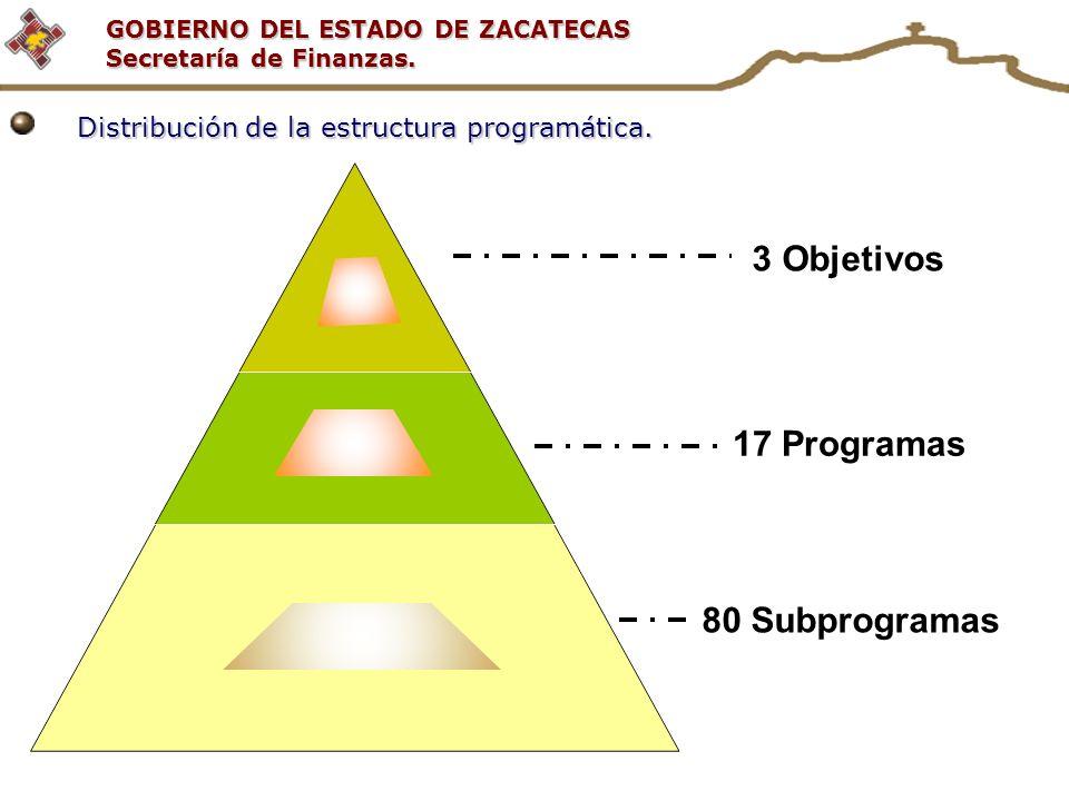 GOBIERNO DEL ESTADO DE ZACATECAS Secretaría de Finanzas. 3 Objetivos 17 Programas 80 Subprogramas Distribución de la estructura programática.