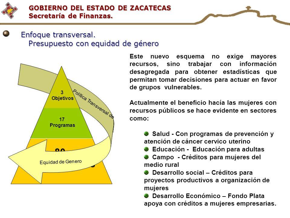 GOBIERNO DEL ESTADO DE ZACATECAS Secretaría de Finanzas. Política Transversal de 3 Objetivos 17 Programas 80 Subprogramas Equidad de Genero Enfoque tr