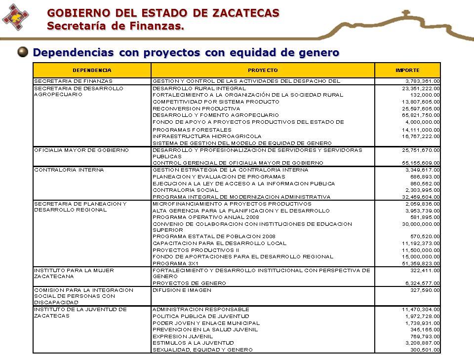 GOBIERNO DEL ESTADO DE ZACATECAS Secretaría de Finanzas. Dependencias con proyectos con equidad de genero