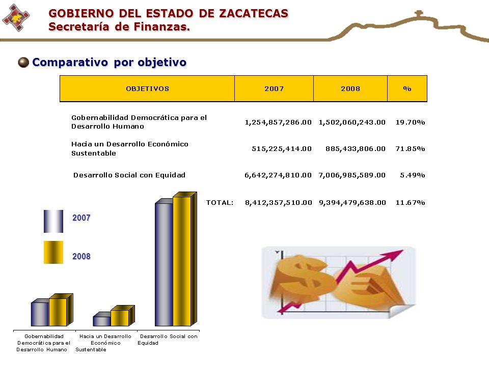 GOBIERNO DEL ESTADO DE ZACATECAS Secretaría de Finanzas. Comparativo por objetivo 20072008