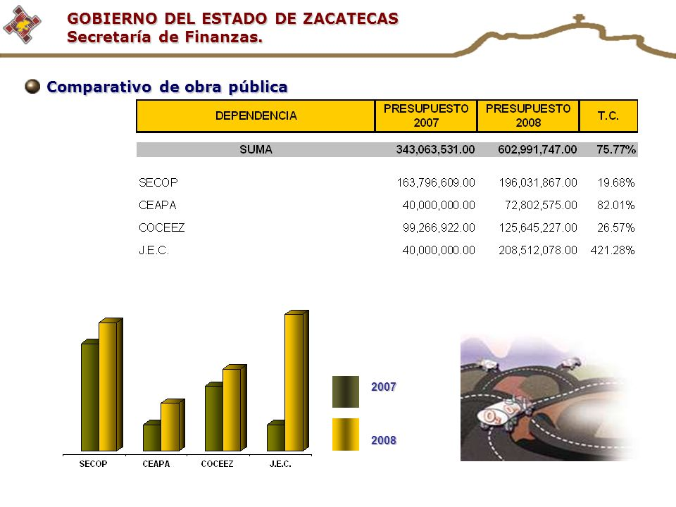 GOBIERNO DEL ESTADO DE ZACATECAS Secretaría de Finanzas. Comparativo de obra pública 20072008