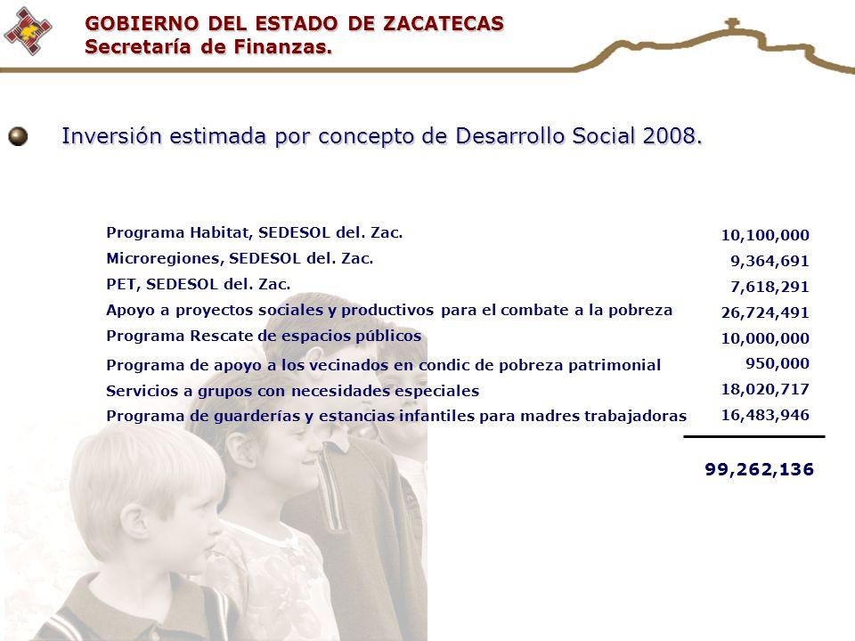 GOBIERNO DEL ESTADO DE ZACATECAS Secretaría de Finanzas. Inversión estimada por concepto de Desarrollo Social 2008. Programa Habitat, SEDESOL del. Zac