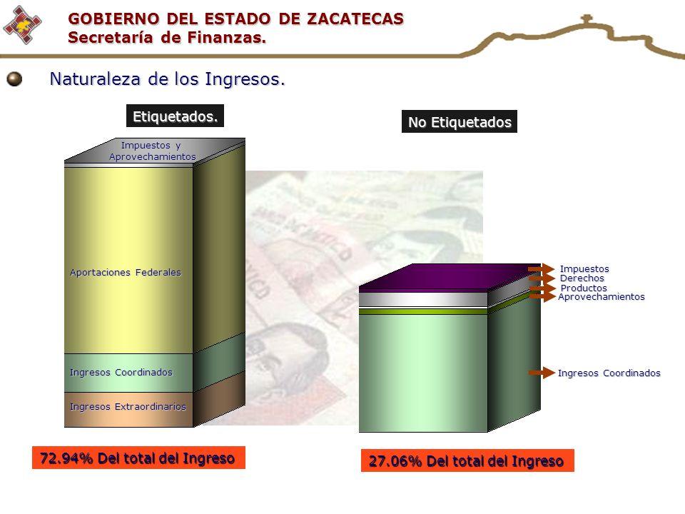 GOBIERNO DEL ESTADO DE ZACATECAS Secretaría de Finanzas. Naturaleza de los Ingresos. Etiquetados. No Etiquetados Impuestos y Aprovechamientos Aportaci