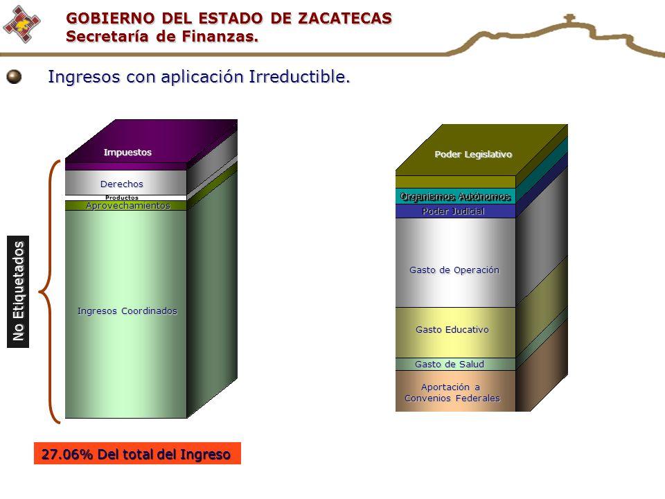 GOBIERNO DEL ESTADO DE ZACATECAS Secretaría de Finanzas. No Etiquetados Productos Aprovechamientos Ingresos Coordinados Derechos Impuestos 27.06% Del
