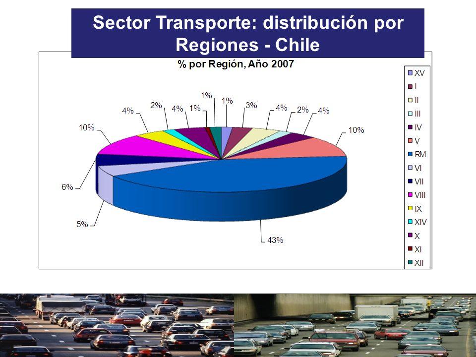 Sector Transporte: distribución por Regiones - Chile