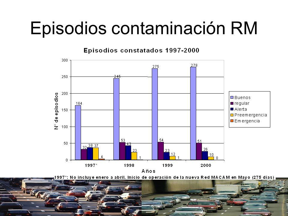 Episodios contaminación RM