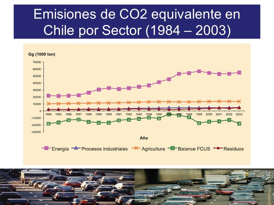 Emisiones de CO2 equivalente en Chile por Sector (1984 – 2003)