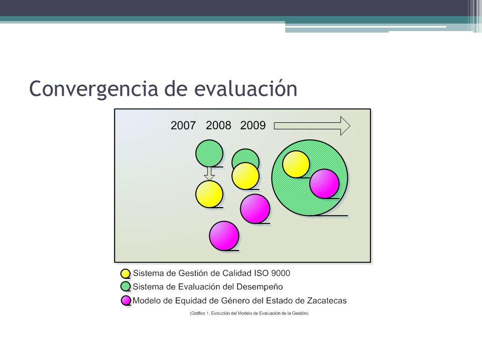 Convergencia de evaluación