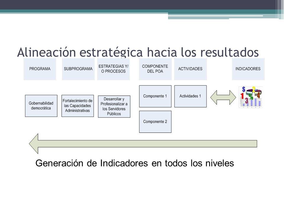 Alineación estratégica hacia los resultados Generación de Indicadores en todos los niveles
