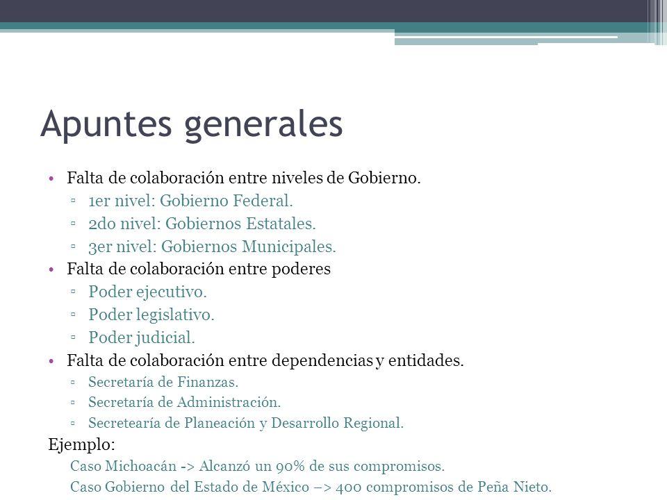 Apuntes generales Falta de colaboración entre niveles de Gobierno. 1er nivel: Gobierno Federal. 2do nivel: Gobiernos Estatales. 3er nivel: Gobiernos M