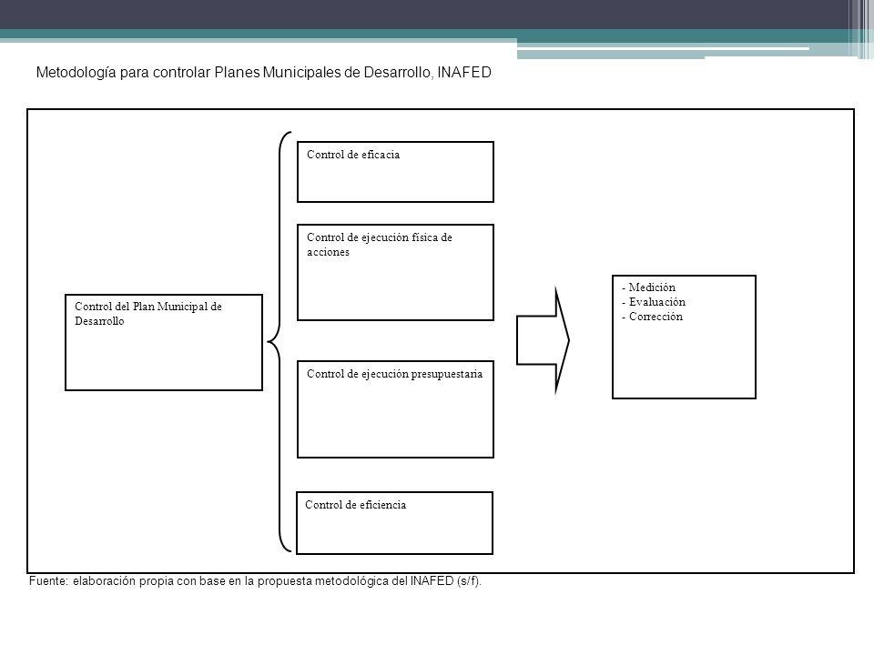 Metodología para controlar Planes Municipales de Desarrollo, INAFED Control del Plan Municipal de Desarrollo Control de eficacia Control de ejecución