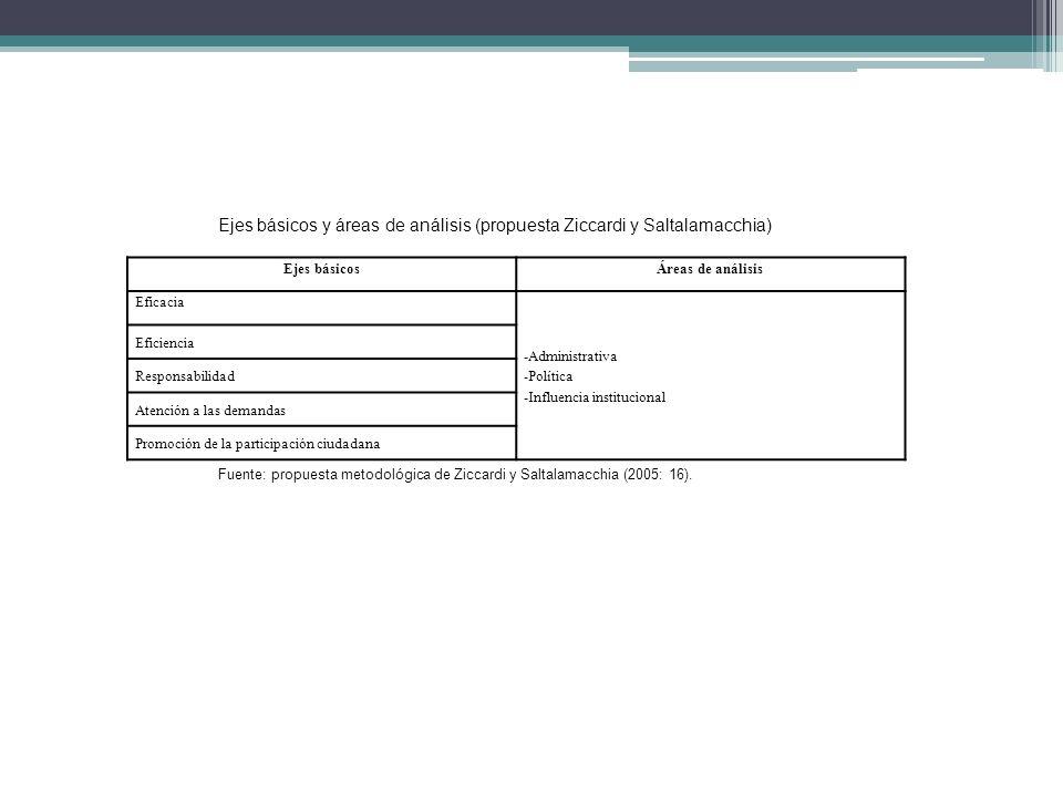 Ejes básicosÁreas de análisis Eficacia -Administrativa -Política -Influencia institucional Eficiencia Responsabilidad Atención a las demandas Promoció