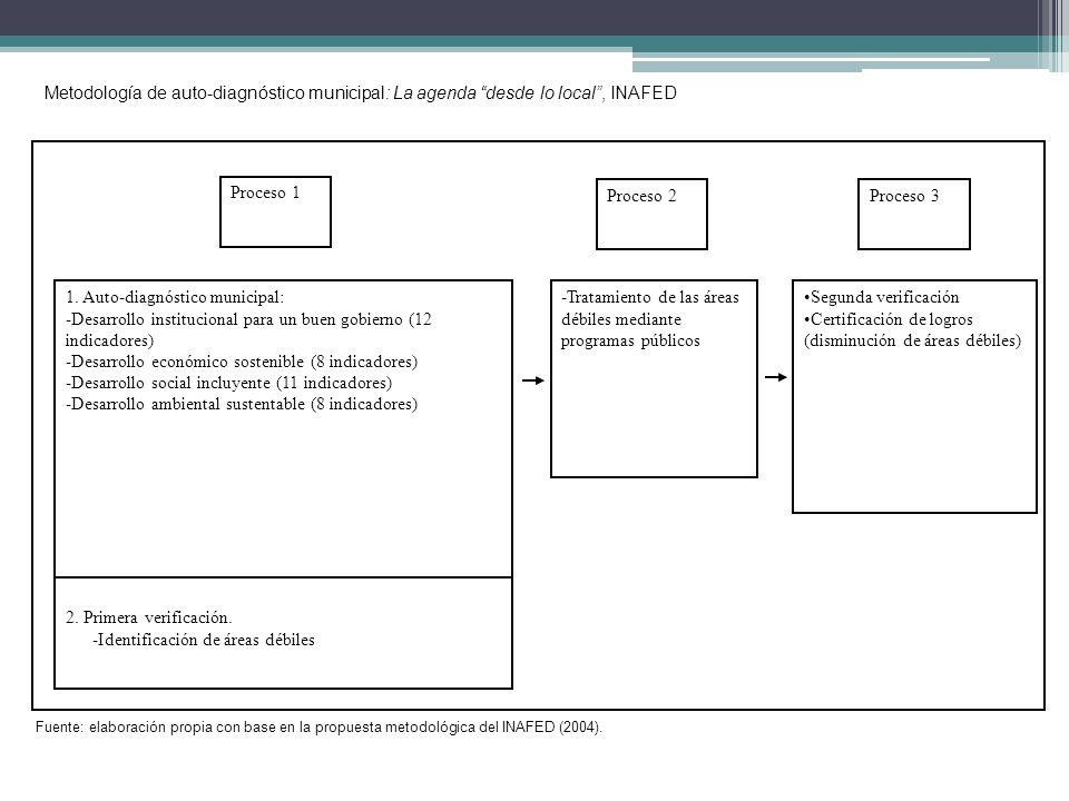 Metodología de auto-diagnóstico municipal: La agenda desde lo local, INAFED 1. Auto-diagnóstico municipal: -Desarrollo institucional para un buen gobi