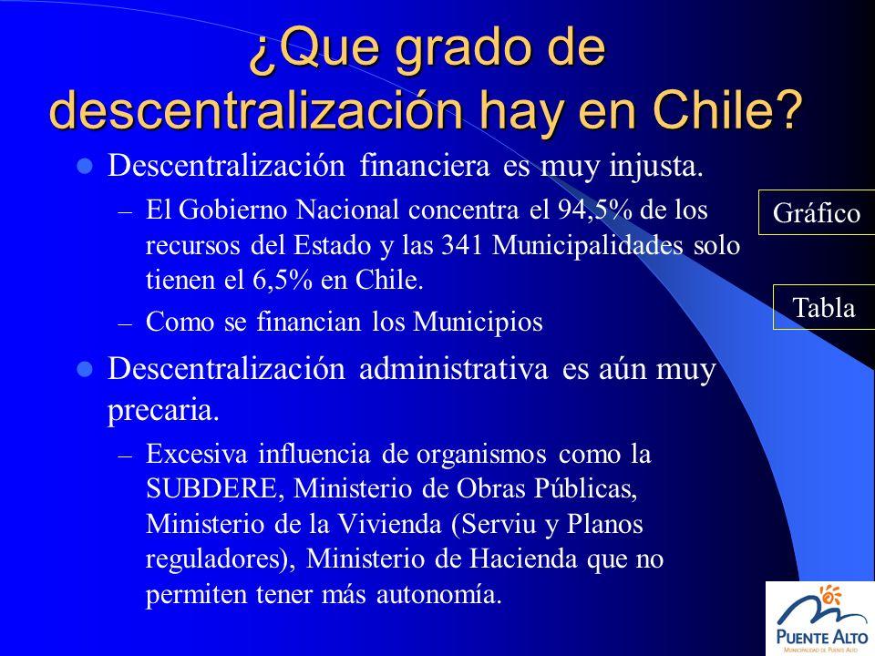 ¿Que grado de descentralización hay en Chile? Descentralización financiera es muy injusta. – El Gobierno Nacional concentra el 94,5% de los recursos d