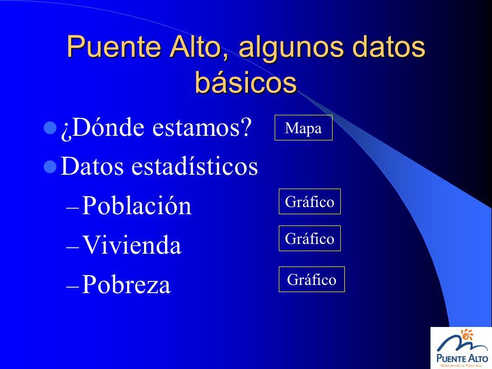 Puente Alto, algunos datos básicos ¿Dónde estamos? Datos estadísticos – Población – Vivienda – Pobreza Mapa Gráfico