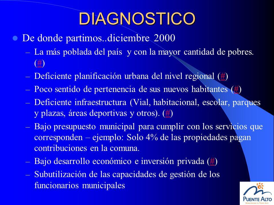 DIAGNOSTICO De donde partimos..diciembre 2000 – La más poblada del país y con la mayor cantidad de pobres. (#)# – Deficiente planificación urbana del