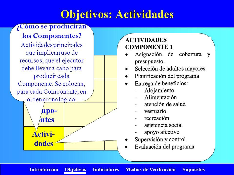Introducción Objetivos Indicadores Medios de Verificación Supuestos Objetivos: Actividades Fin Propósito Compo- nentes Activi- dades ¿Cómo se producir